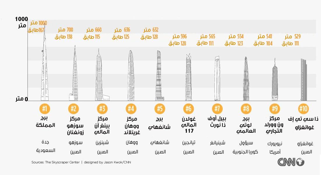 بالترتيب.. أطول أبراج العالم تحت الإنشاء وأولها برج سعودي