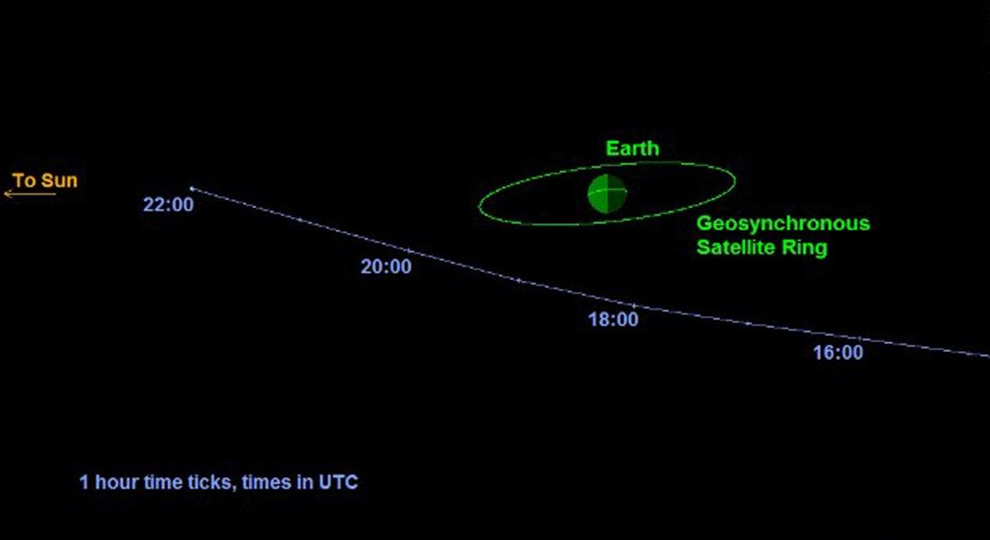 كويكب اكتشف حديثا يمر بالقرب من الأرض الأحد دون تهديد على الكوكب