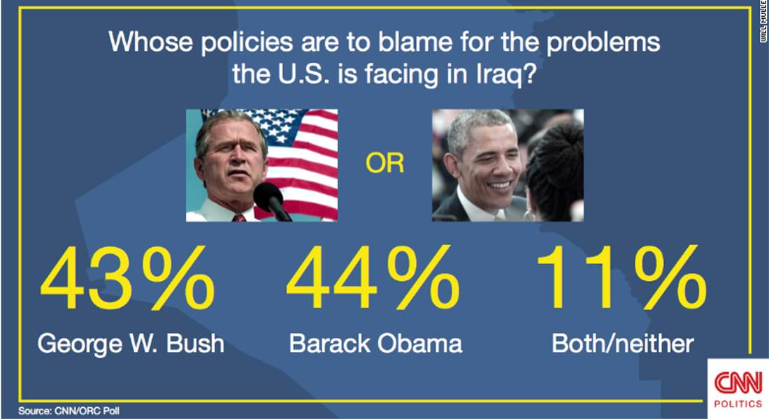 """استطلاع: استياء أمريكي من الحرب ضد """"داعش"""" بقدر الامتعاض من حرب العراق قبل 2007"""