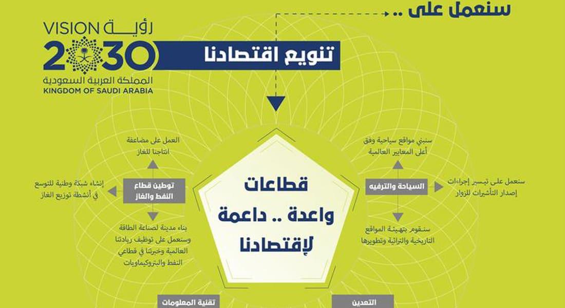 ضمن رؤية السعودية 2030.. جنرال الكتريك تعلن استثمارات بقيمة 1.4 مليار دولار بالمملكة ستوجد 2000 فرصة عمل