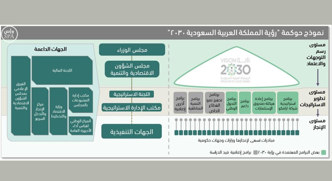 """السعودية تعلن نظام حوكمة لتحقيق """"رؤية 2030"""".. تعرف على الخطة الكاملة"""