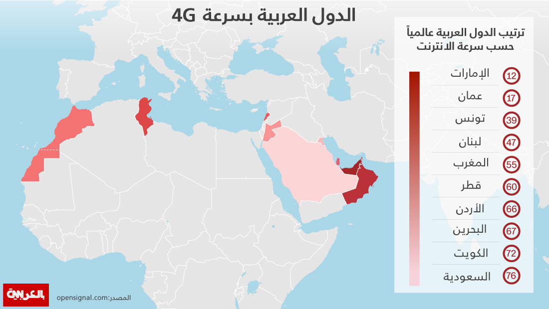 ما هو الترتيب العالمي للدول العربية بسرعة الإنترنت؟
