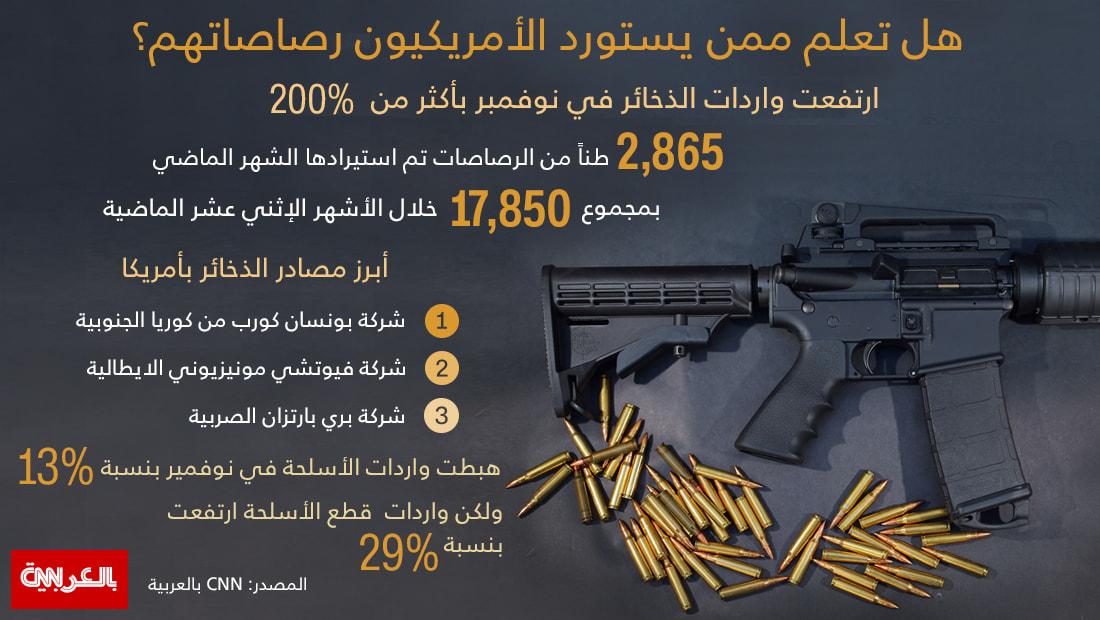 هل تعلم ممن يستورد الأمريكيون رصاصاتهم؟