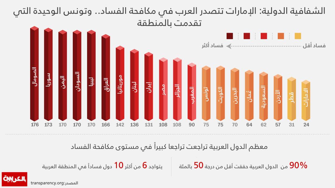 الإمارات الأولى.. تعرّف الى ترتيب بلدك بمؤشر مكافحة الفساد