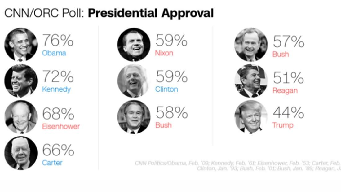 """استطلاع مدى قبول ترامب بأول أسبوعين يكشف نتيجة """"غير معهودة"""""""