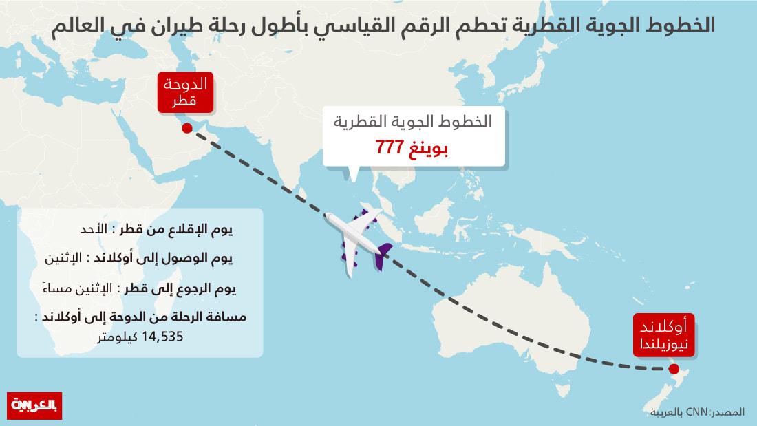 الخطوط القطرية تعلن عن تحقيق الرقم القياسي لأطول رحلة في العالم
