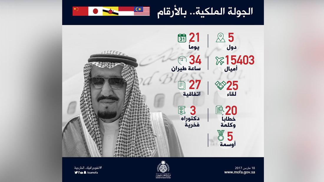بالأرقام.. السعودية تنشر حصيلة جولة الملك سلمان سياسيا واقتصاديا