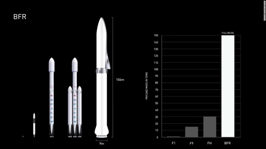 """بعد إطلاق أقوى صاروخ بالعالم.. ما الذي تحمله """"سبيس إكس"""" بجعبتها؟"""