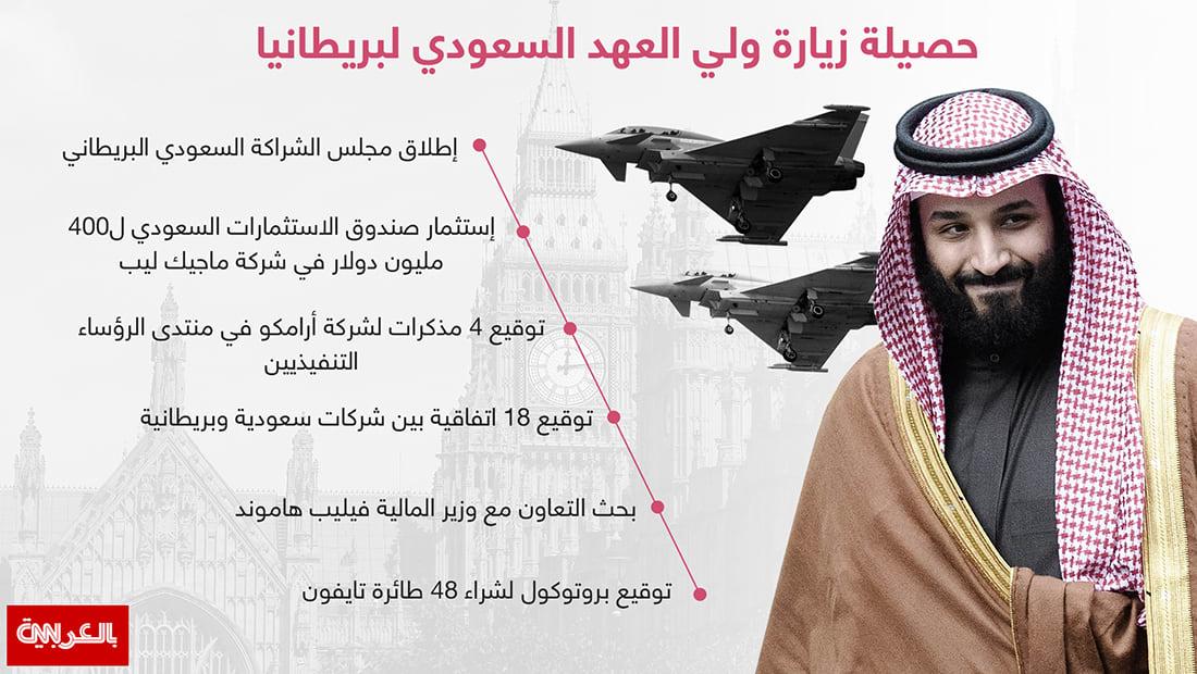 انفوجرافيك.. أبرز ما تمخضت عنه زيارة ولي عهد السعودية لبريطانيا