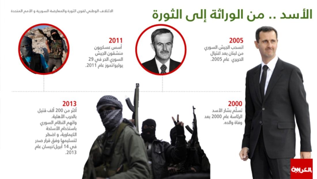 بالذكرى الـ7 للحرب السورية.. الأسد من تسلمه الرئاسة إلى الثورة