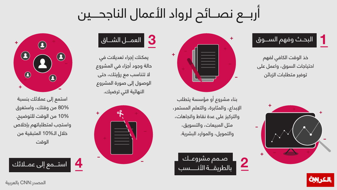أربع نصائح لرواد الاعمال الناجحين