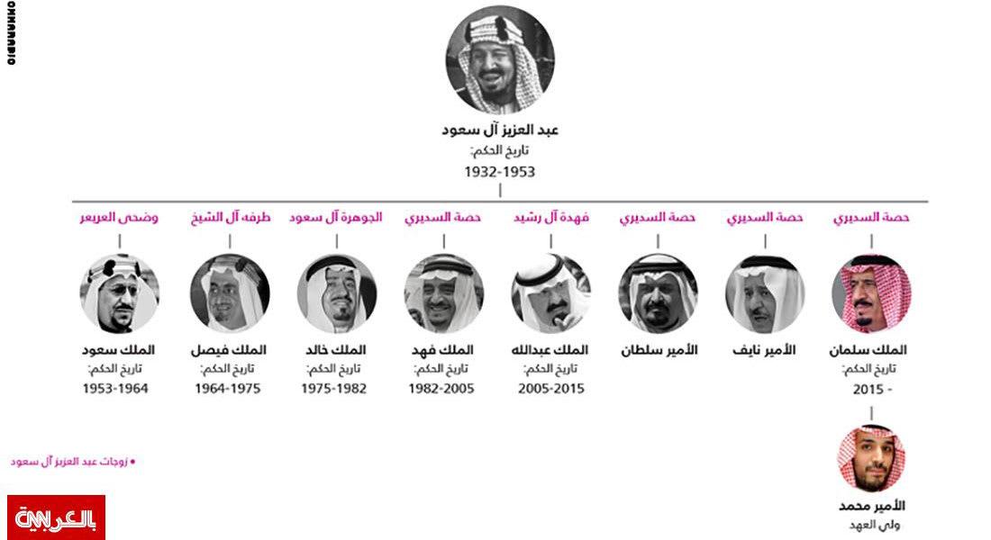 """بعد نحو عام.. """"سرعة بديهة"""" محمد بن سلمان بالإجابة على سؤال حول الدولة السعودية الرابعة تبرز مجددا"""