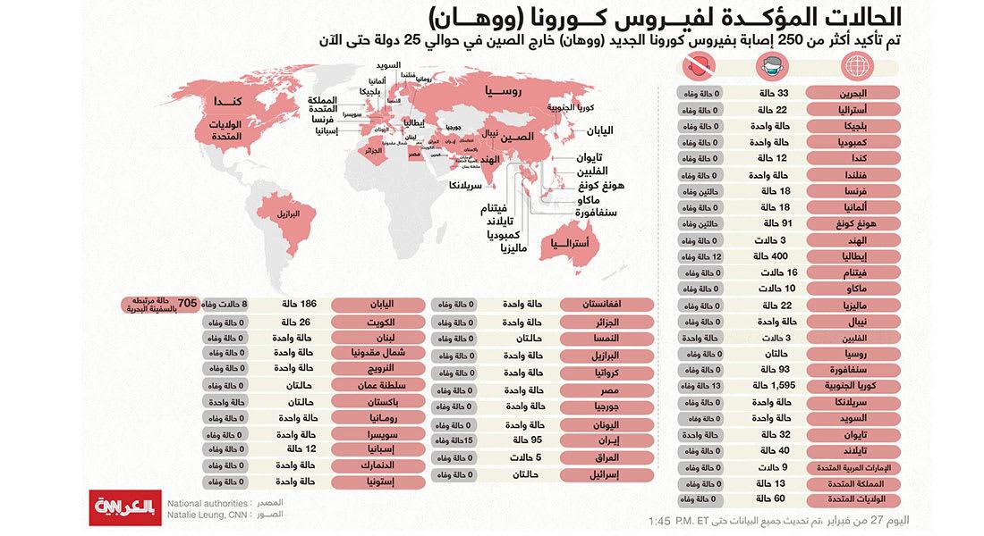 70 وفاة بفيروس كورونا بـ8 دول خارج الصين.. إليكم ما هي