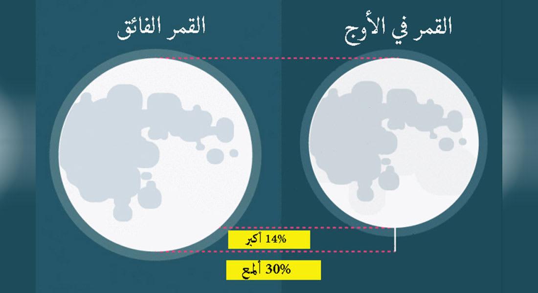 ظاهرة القمر العملاق ليلة 15 رمضان 2020.. ما حقيقة علاقته بالزلازل والفيضانات؟