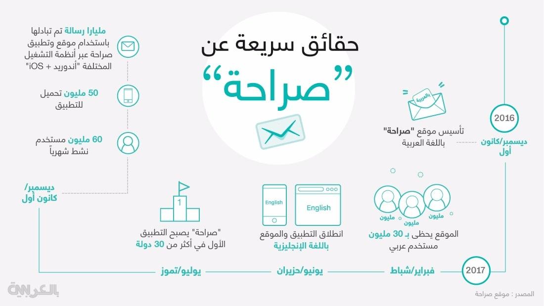 """كيف تطور موقع """"صراحة"""" السعودي ليجول العالم؟"""