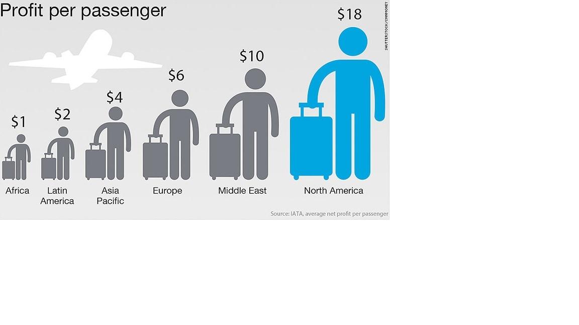 تراجع النفط يقفز بأرباح قطاع النقل الجوي إلى 23 مليار $... شركات الطيران الأمريكية والشرق أوسطية الأكثر ربحا