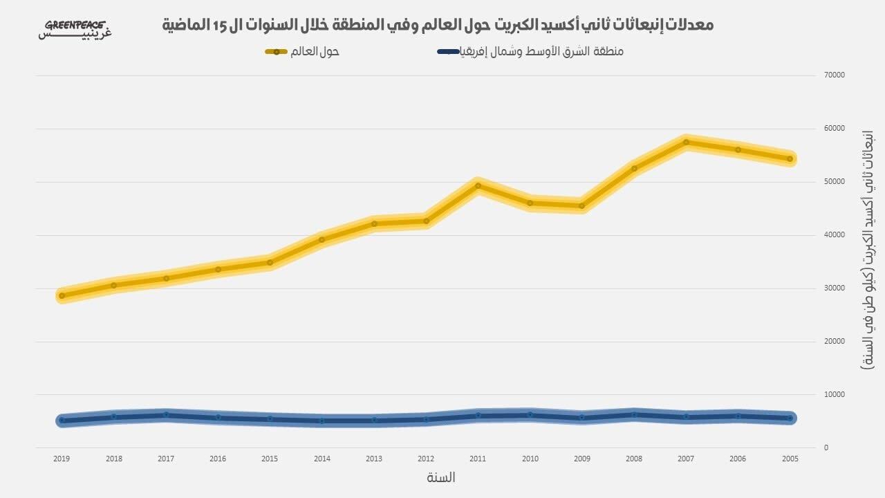 تقرير: منطقة الشرق الأوسط من أسوأ المناطق تلوثا بغاز ثاني أكسد الكبريت السام