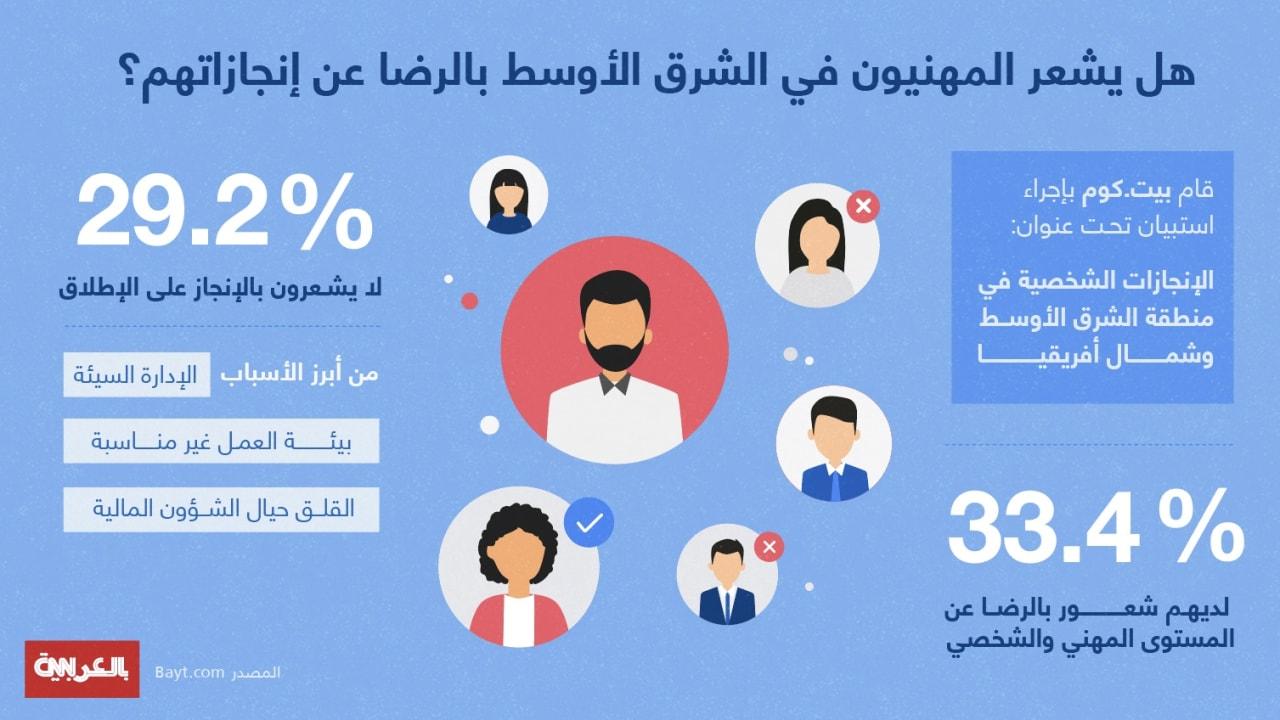 ما هي أسباب السعادة المهنية؟ الإجابة في هذه الدراسة