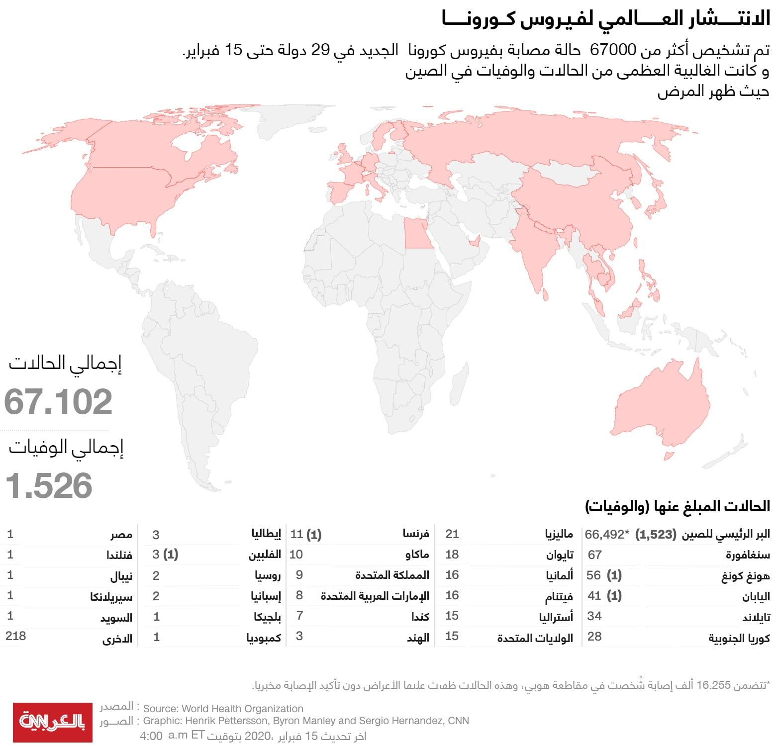 ترتيب الدول التي سجلت حالات إصابة بكورونا