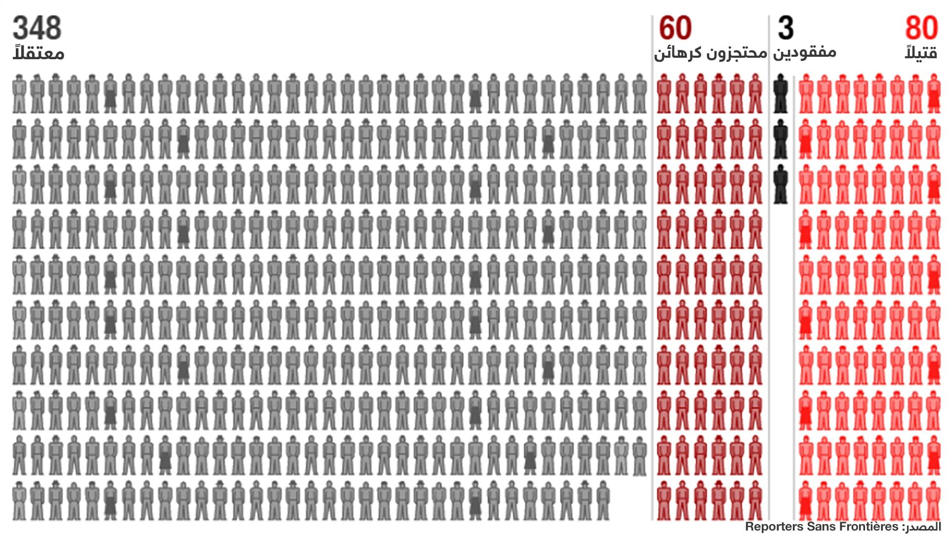 """قضية خاشقجي و""""أكثر الدول دموية"""" بالتقرير السنوي لمراسلون بلا حدود"""
