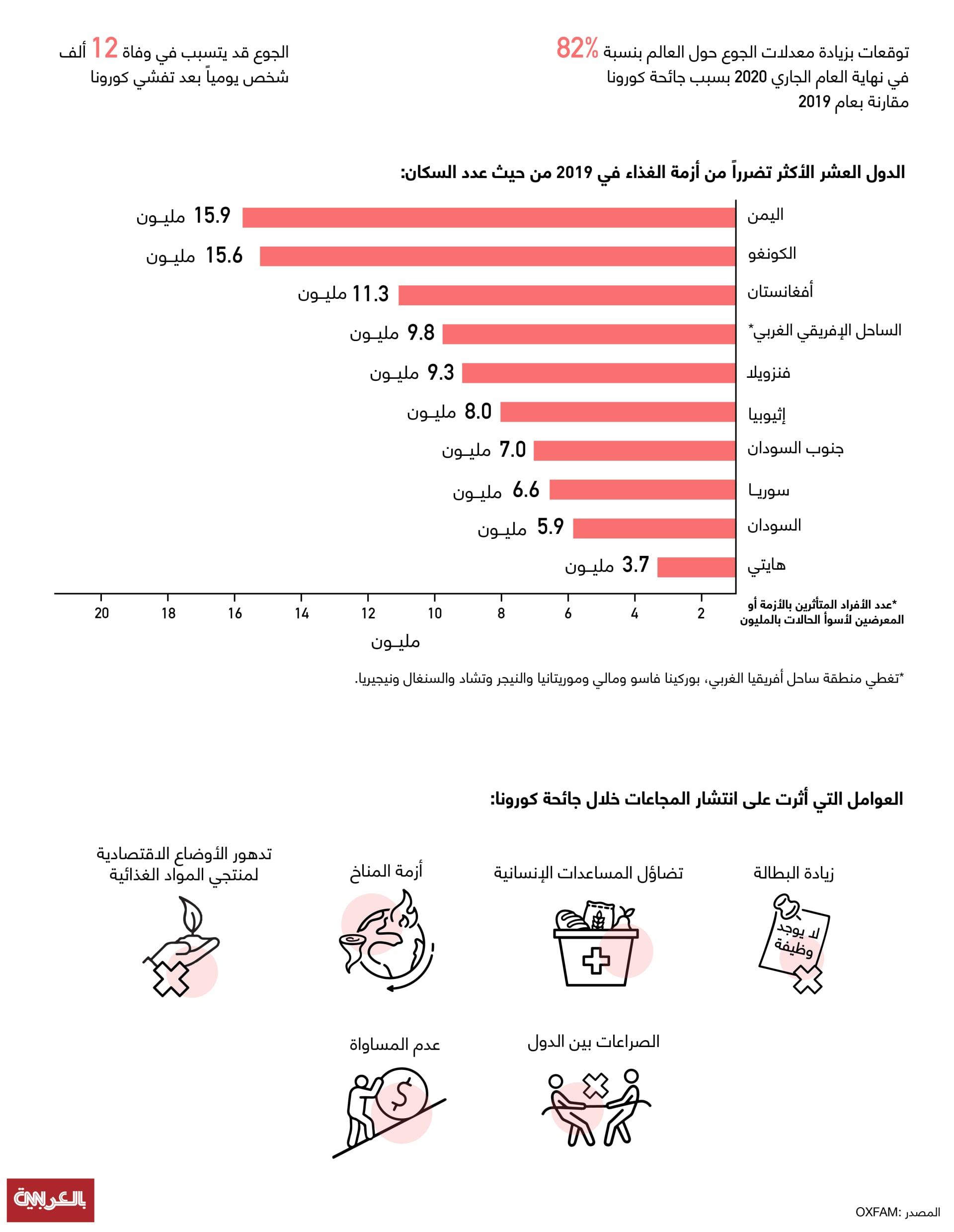 إنفوغرافيك حول العوامل التي تساهم في نقص الأمن الغذائي بسبب تفشي كورونا