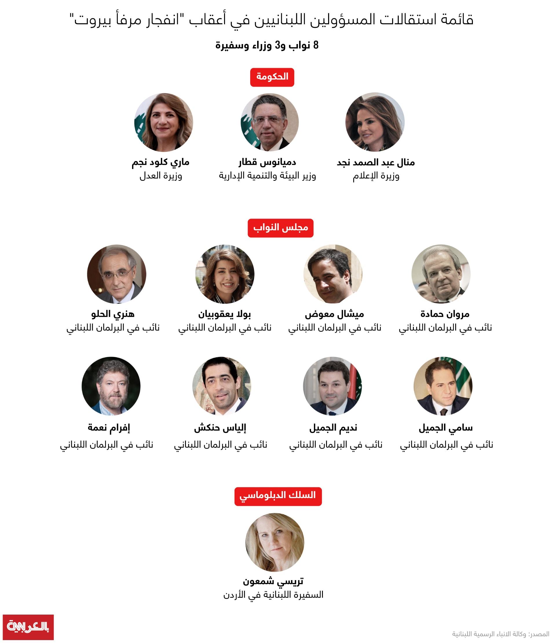 قائمة المسؤولين المستقيلين في لبنان في أعقاب انفجار مرفأ بيروت