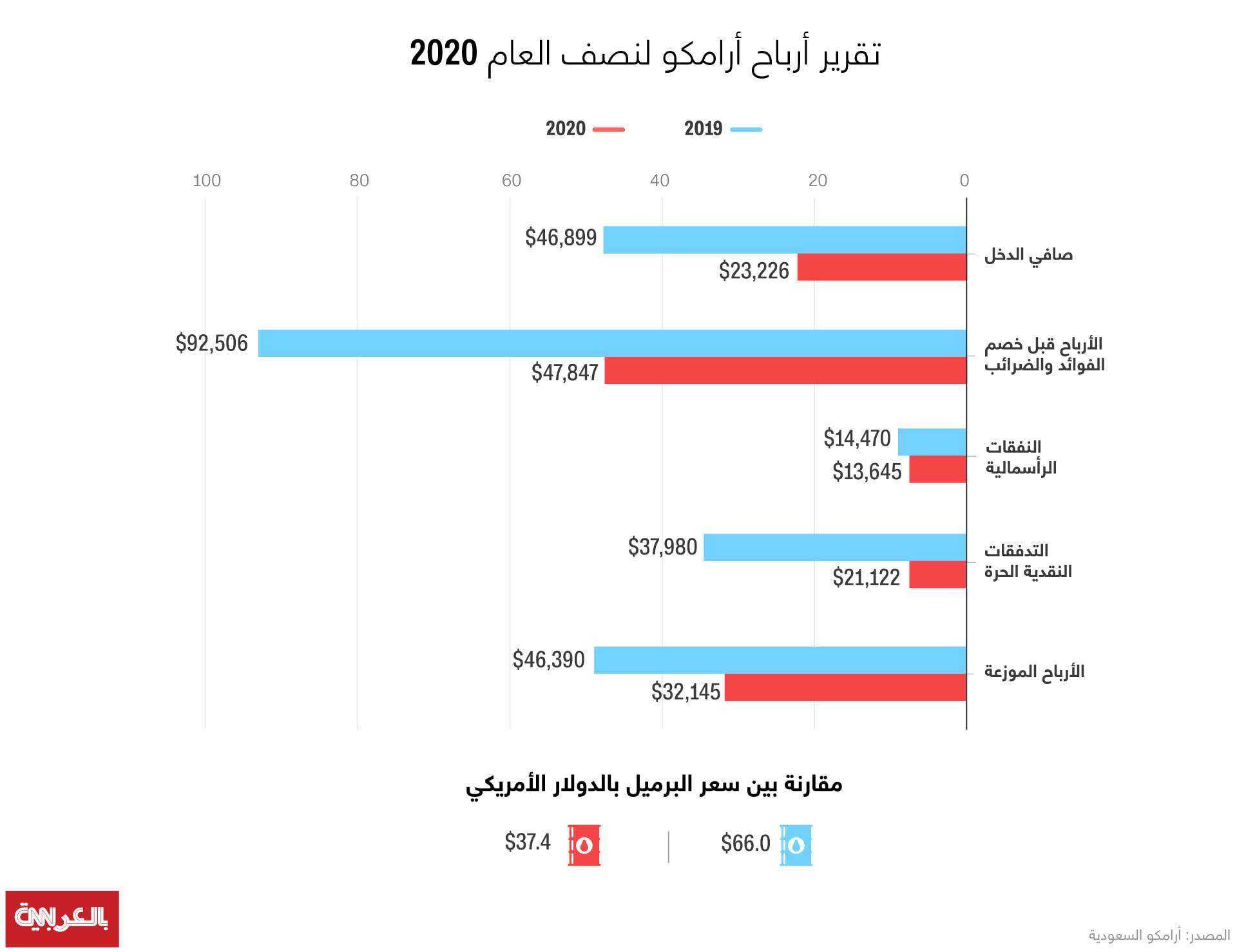 تقرير أرامكو لنصف العام 2020