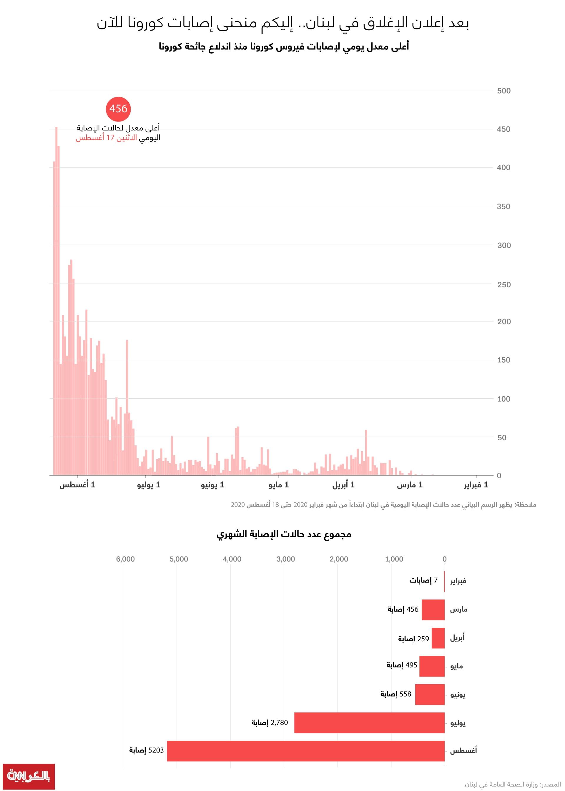 Lebanon-infections-Aug19
