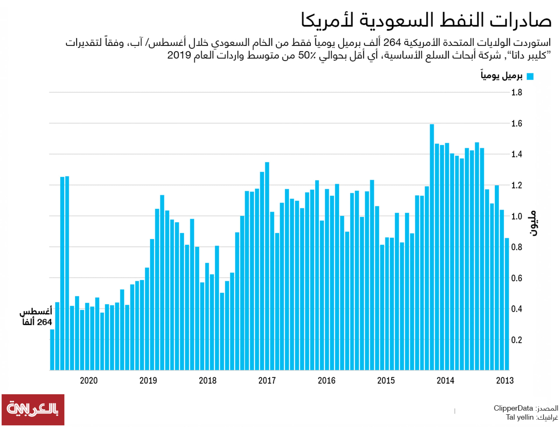 Saudi-oil-graph-August2020