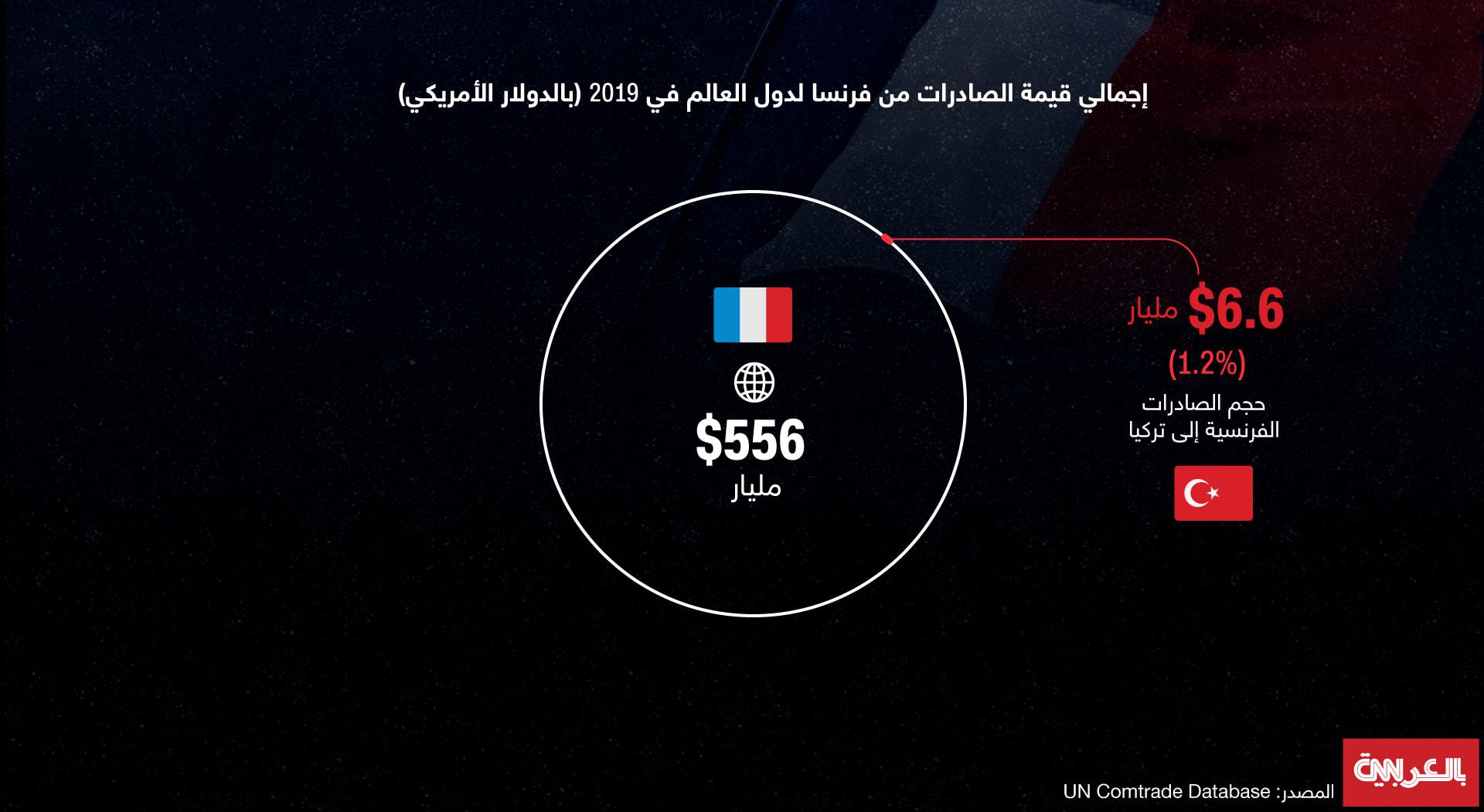 France-Turkey-Export-2019