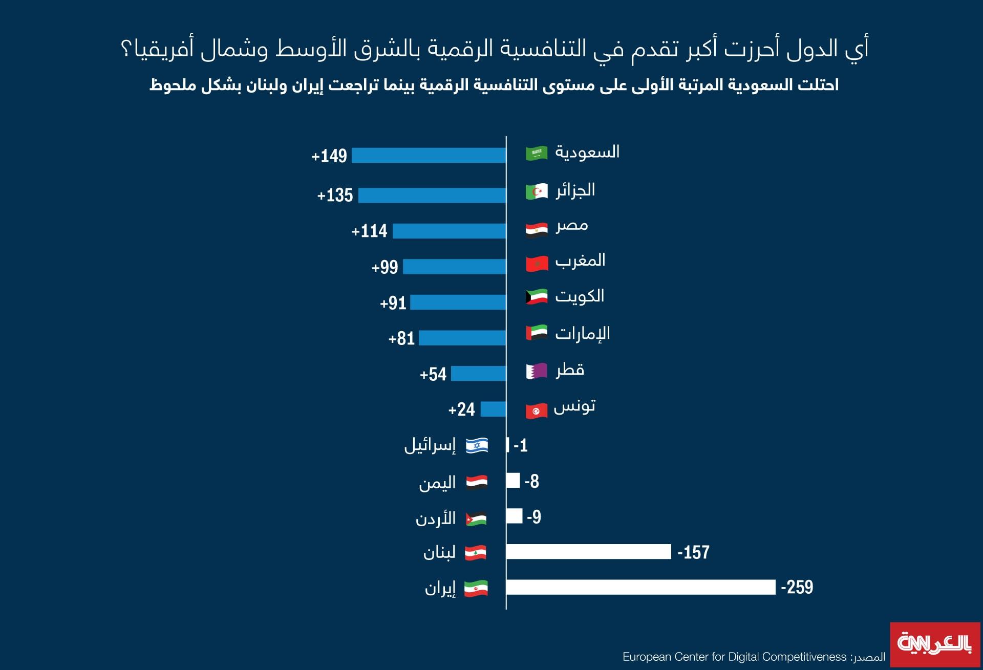 digital-competitiveness-MENA