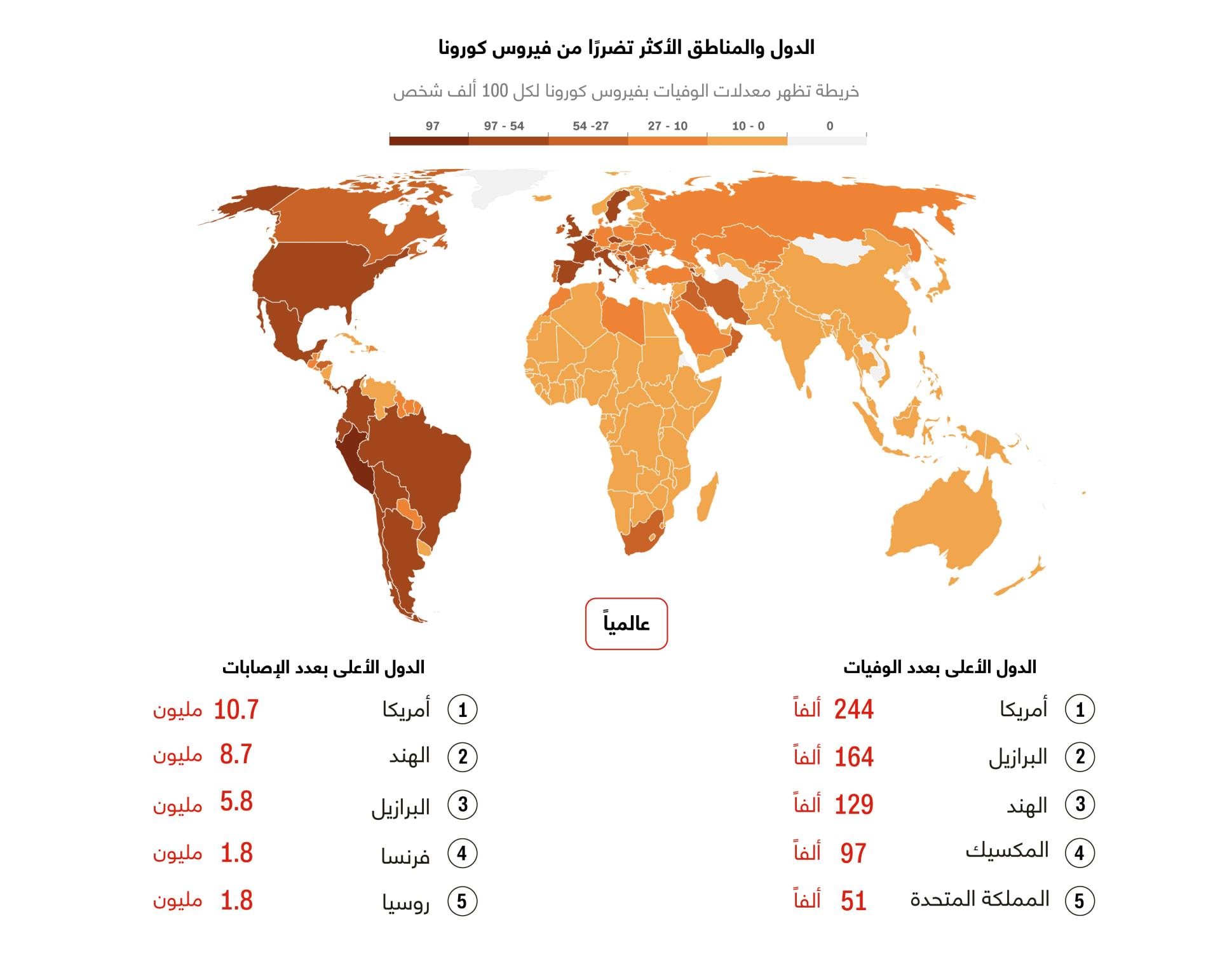 ما هي الدول الأكثر تضرراً بعد تخطي حاجز الـ 53 مليون حالة إصابة بفيروس كورونا حول العام؟