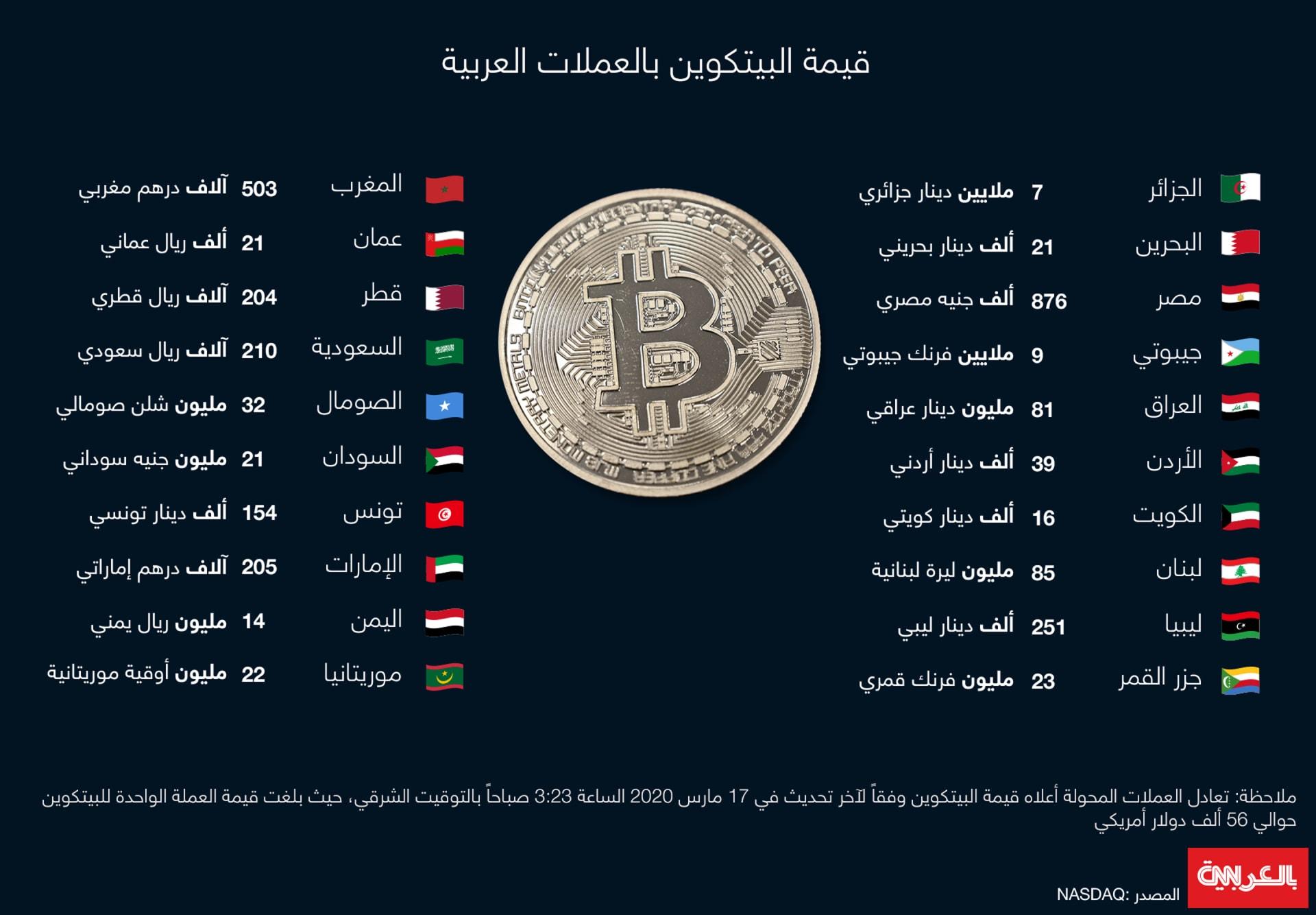 كم تبلغ قيمة عملة بيتكوين بالعملات العربية،حربوشة نيوز
