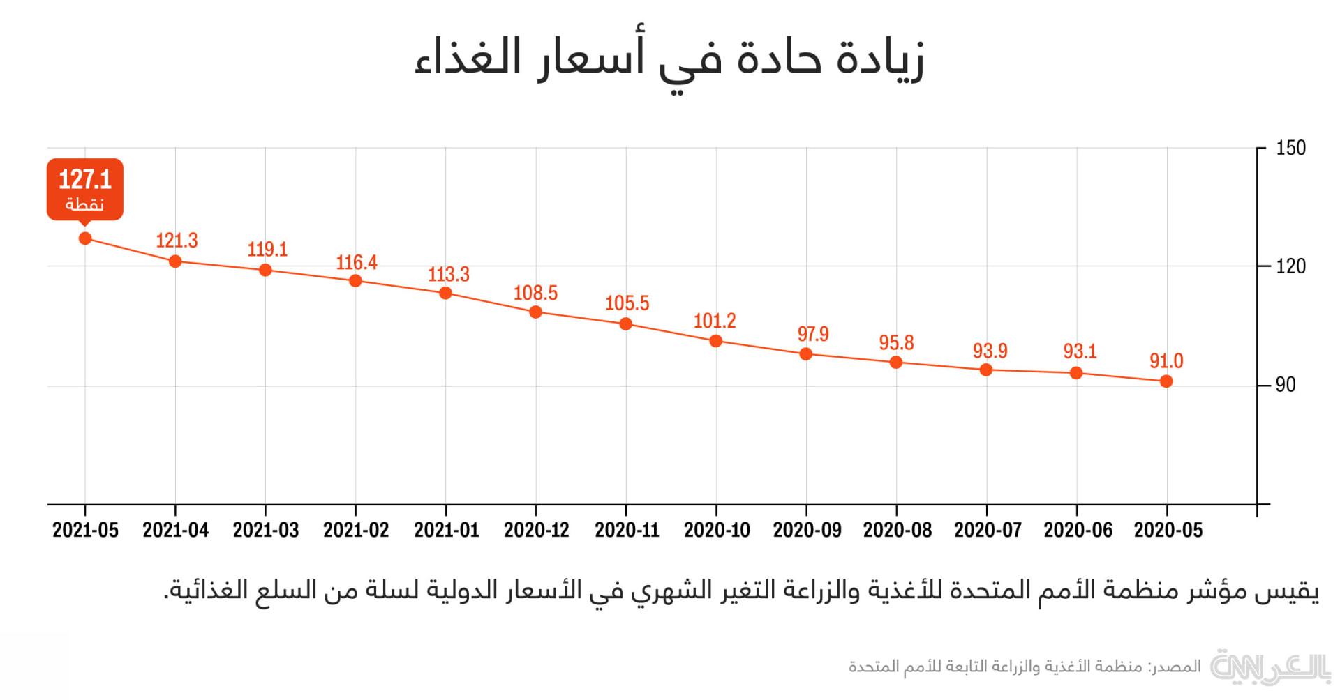 Food_price_index-FAO-jun2021-XD