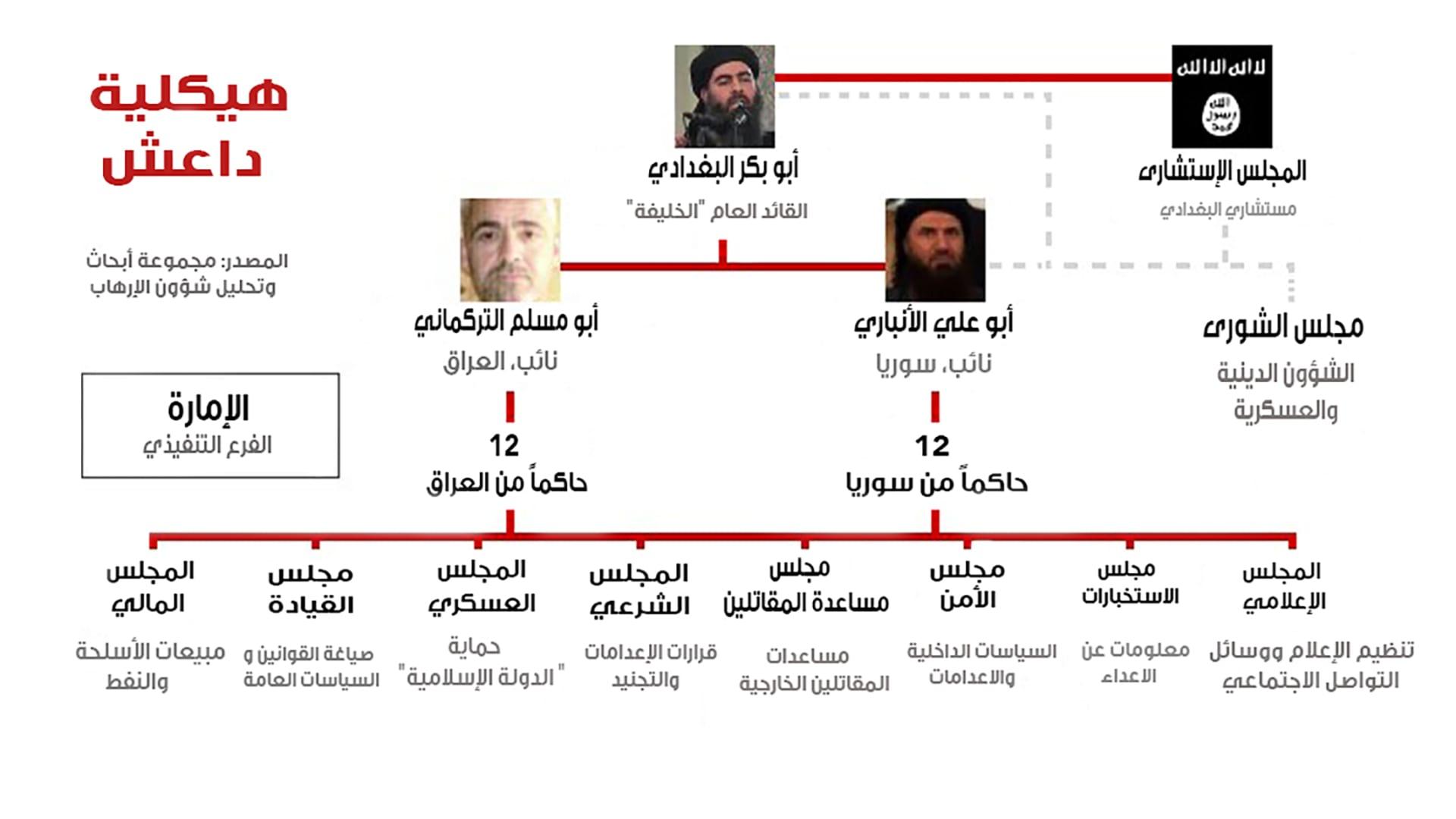 """بالصور.. هيكلية داعش.. كيف تدير """"دولتها الإسلامية"""" من ريع النفط إلى قطع الرؤوس؟"""