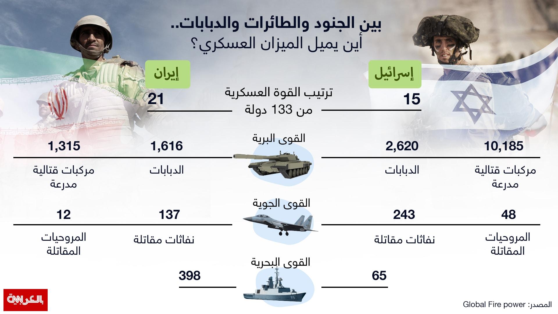بين الجنود والدبابات والطائرات.. أين يميل ميزان القوى بين إيران وإسرائيل