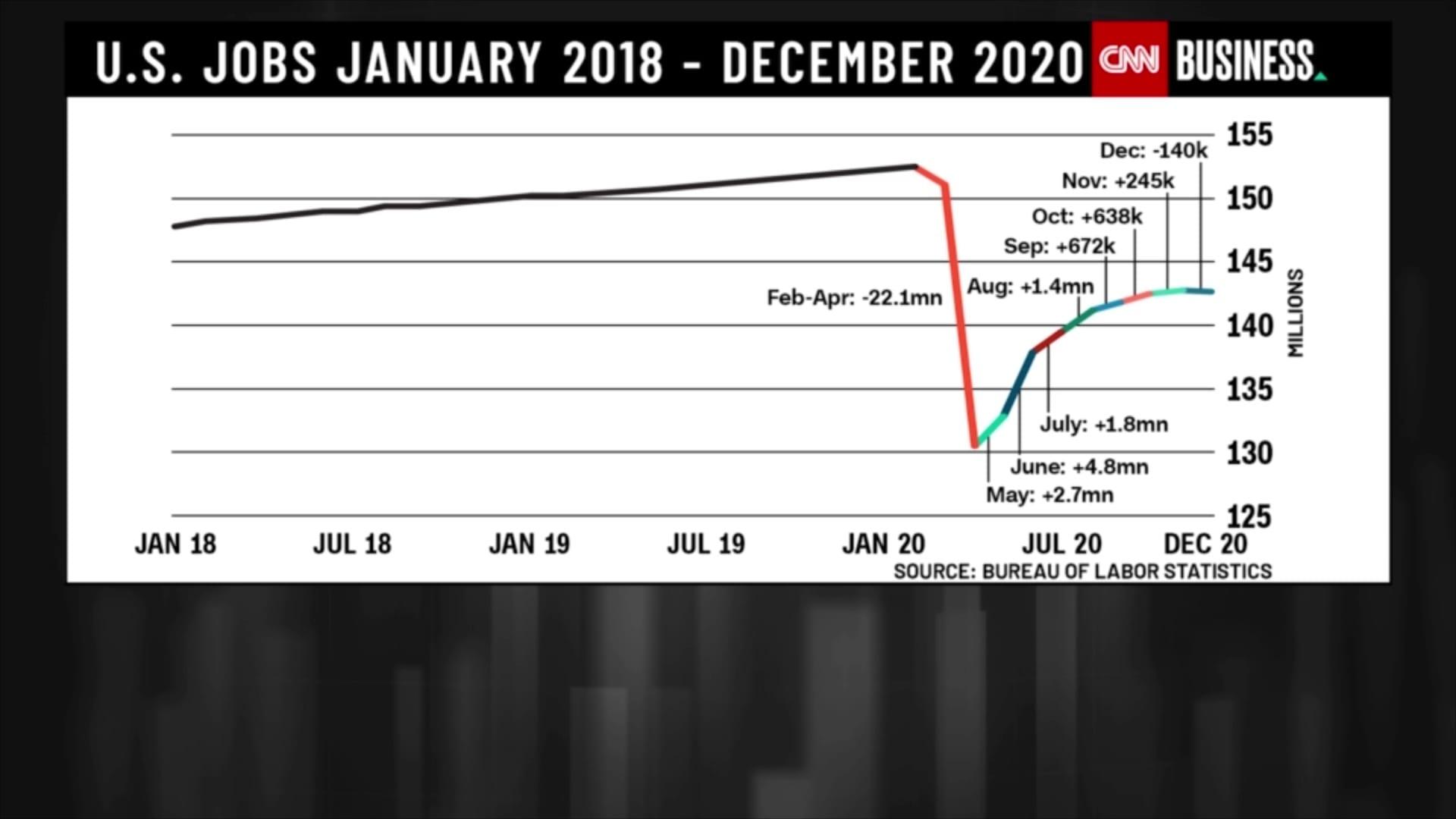 بعد هبوط الاقتصاد.. هذا ما سيرثه بايدن وماذا سيفعل؟