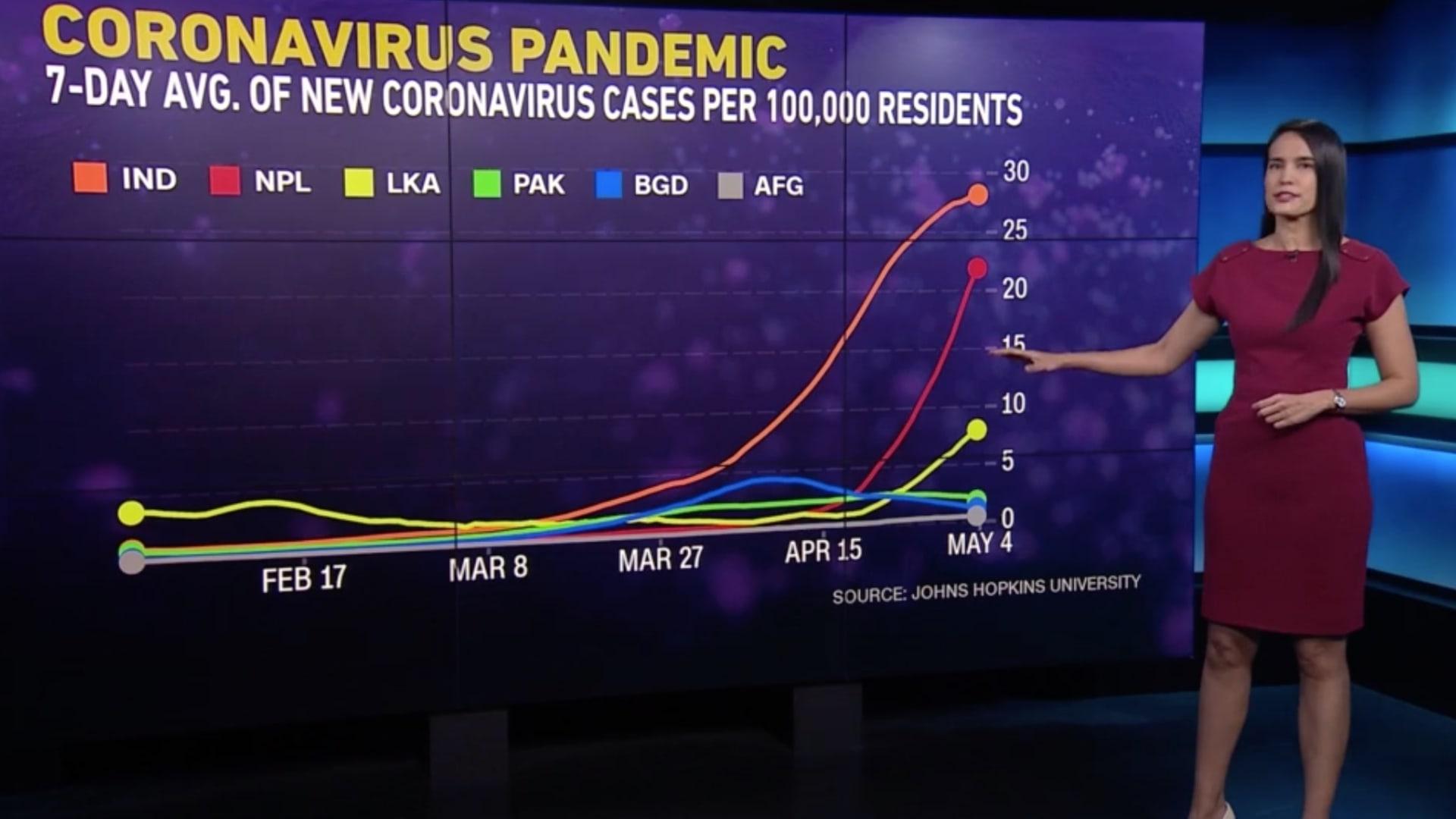 اليونيسيف تدق ناقوس الخطر مع تفشي موجة كورونا الجديدة في آسيا.. ومركزها الهند