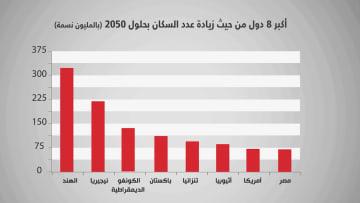 هل تُحقق مصر ثامن أكبر زيادة في عدد السكان بحلول 2050؟