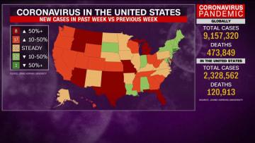 رغم ارتفاع حالات الإصابة بفيروس كورونا في 25 ولاية.. إدارة ترامب توقف تمويل مواقع الفحص