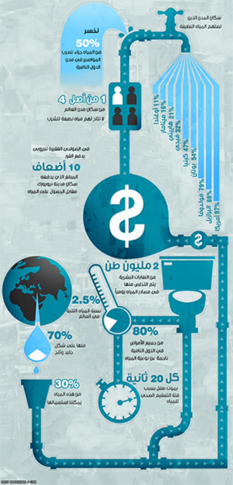 بالأرقام.. الحياة السرية لمياه الشرب