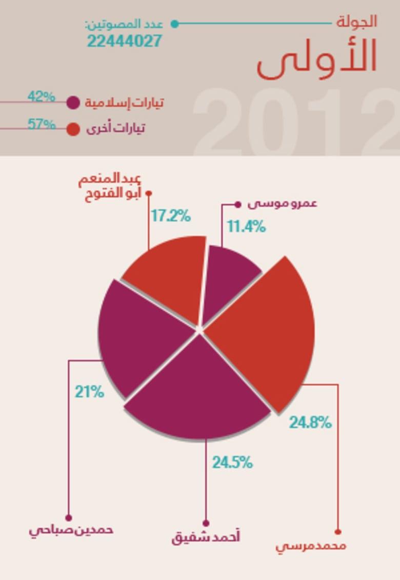 نظرة على الانتخابات الرئاسية السابقة في مصر بالأرقام