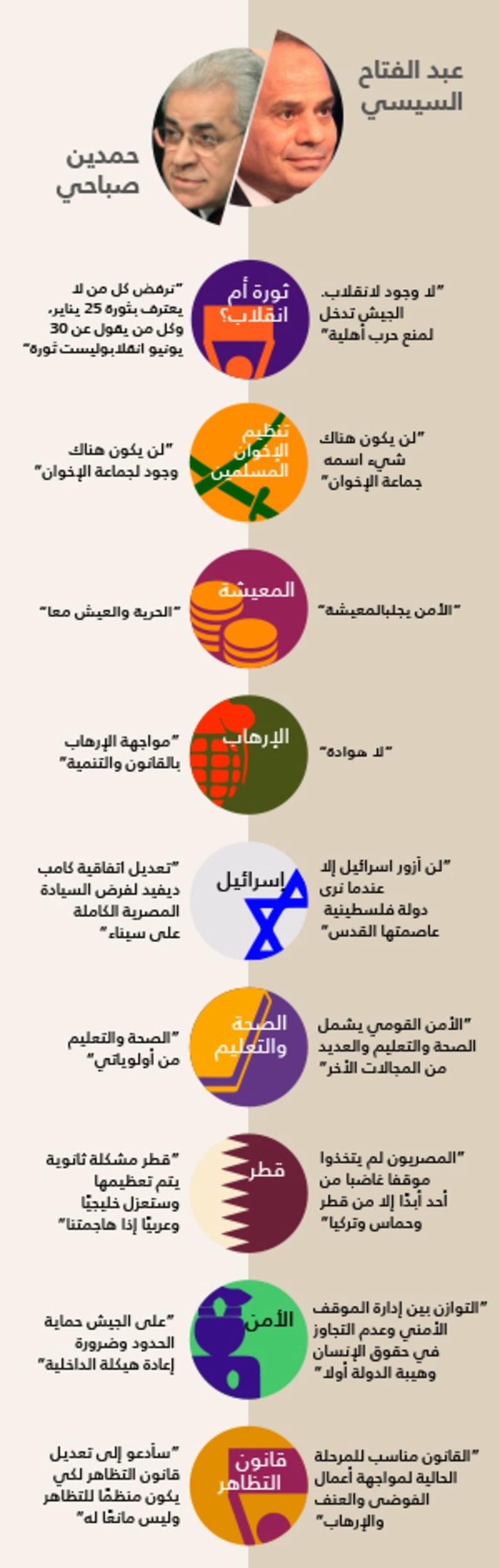 نقاط الالتقاء والاختلاف بين مرشحي الرئاسة المصرية