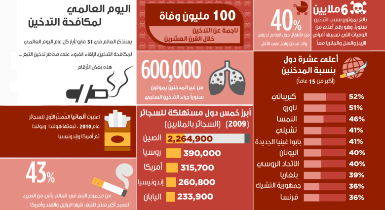 التدخين حول العالم .. بالأرقام