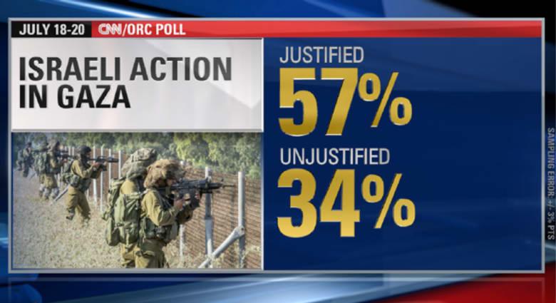 استطلاع لـCNN: غالبية الأمريكيين يؤيدون العملية العسكرية الإسرائيلية بغزة