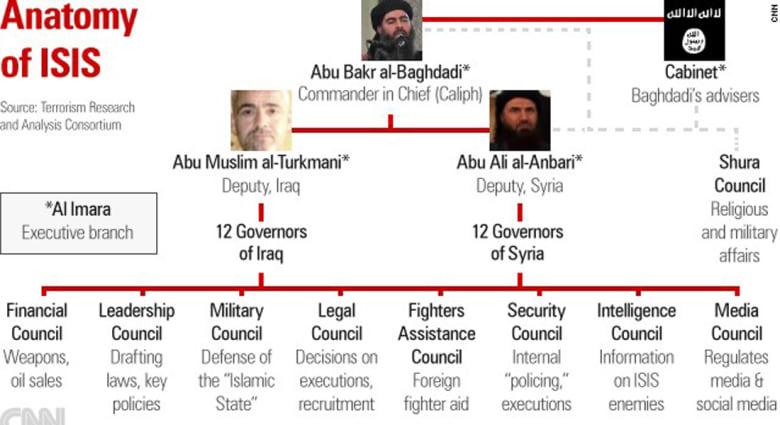 """تعرف على ترتيب القيادة بـ""""داعش"""" وتقسيم المهام من بيع النفط إلى تنفيذ قطع الرؤوس"""
