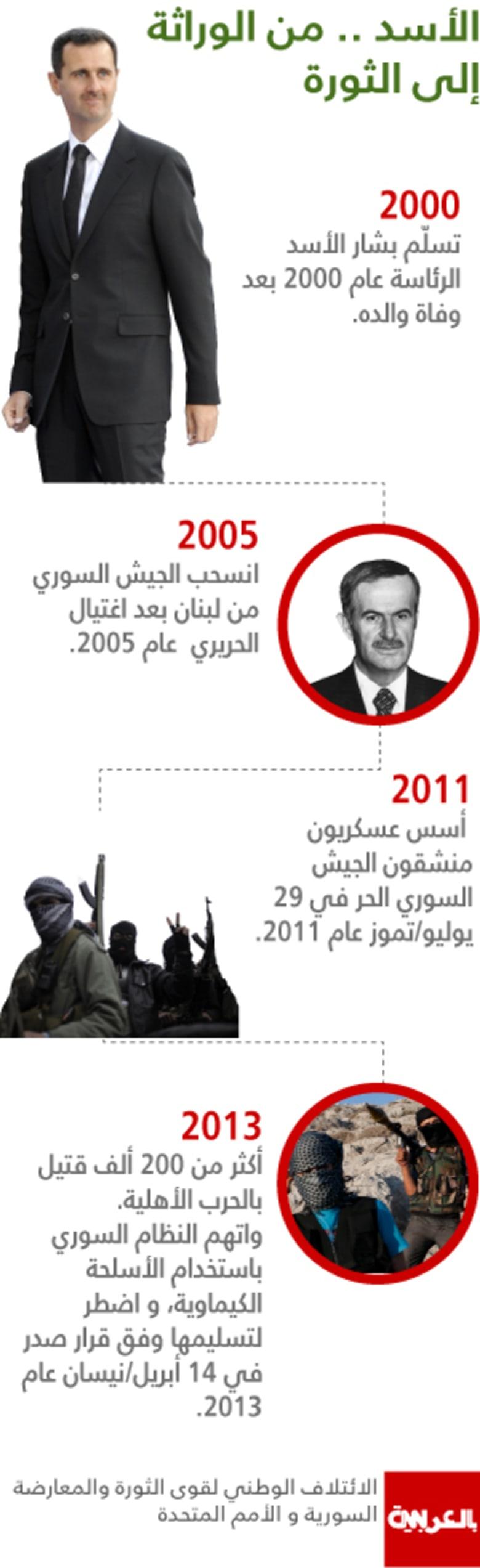 مع تقدم المعارضة شمالا وجنوبا: بشار الأسد.. من الوراثة إلى الثورة