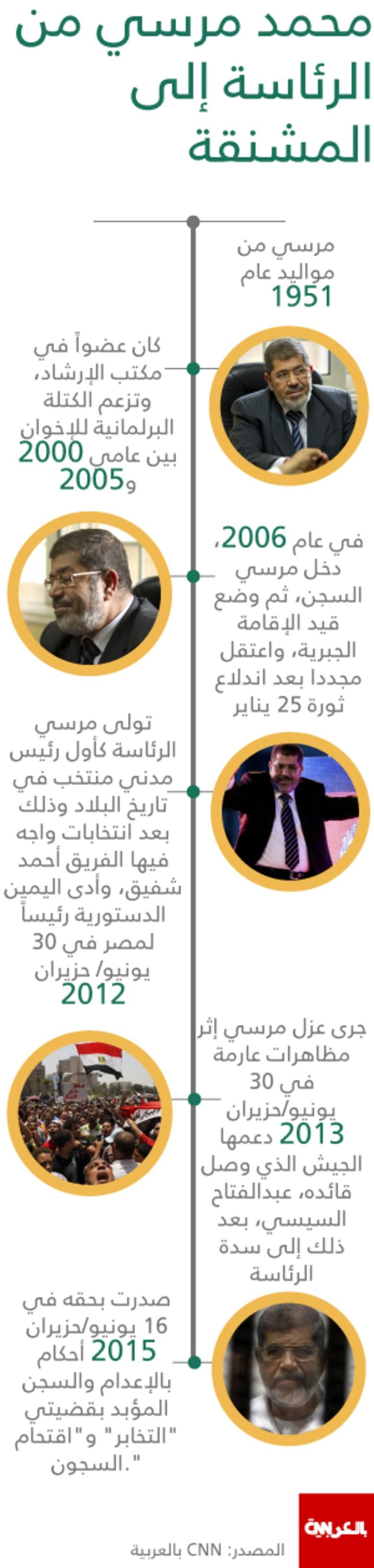 """محمد مرسي.. من """"أول رئيس مدني منتخب"""" لمصر إلى """"حبل المشنقة"""""""