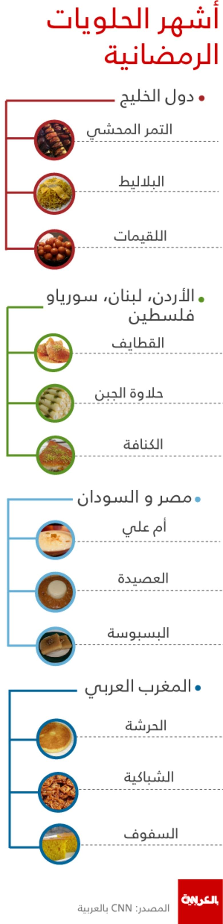 """""""الحلو للحلو"""" .. شاهد أشهر الحلويات الرمضانية العربية"""