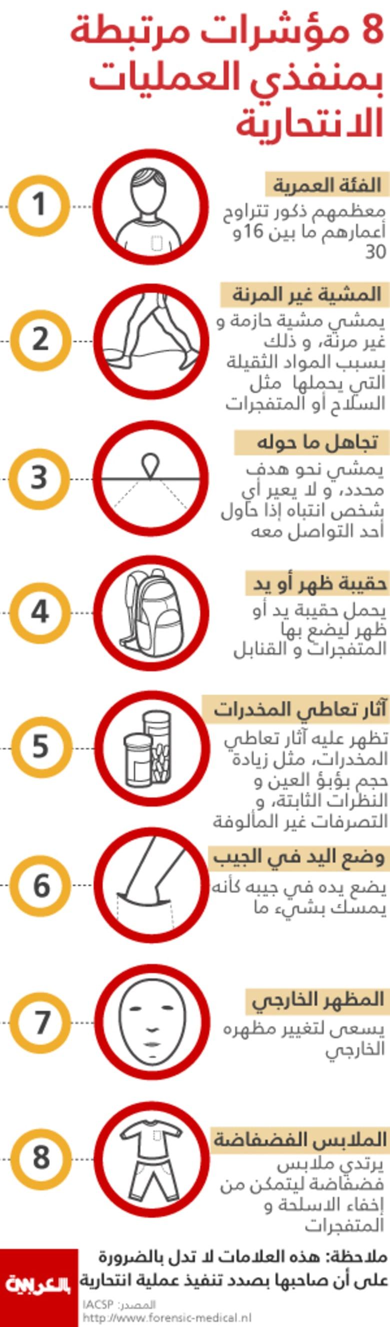 8 مؤشرات مرتبطة بمنفذي العمليات الانتحارية قد تكشف هويتهم قبل الهجوم
